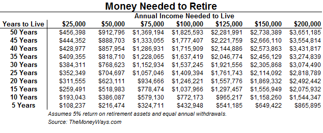 how much money do you need to retire